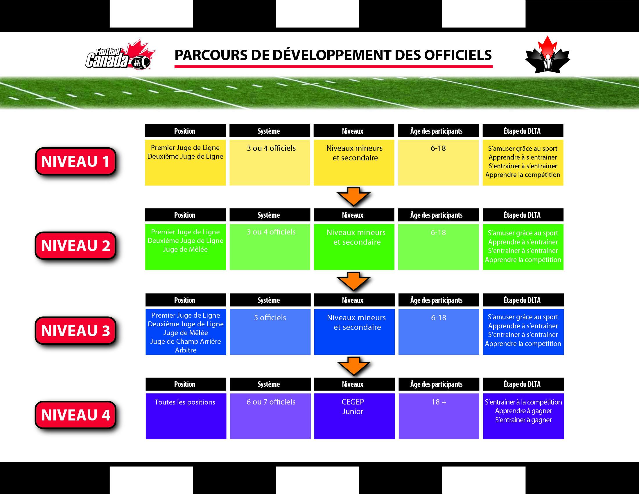 PARCOUR_DEVELOPEMENT_DES_OFFICIELS_V1_September_07_2016_DESIGN